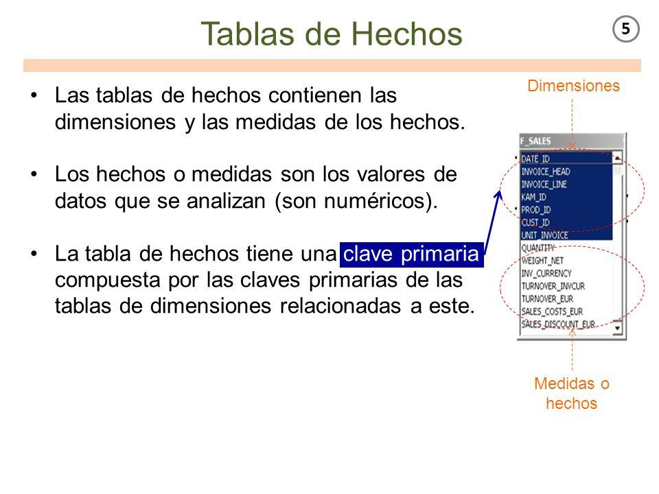 Tablas de Hechos Las tablas de hechos contienen las dimensiones y las medidas de los hechos. Los hechos o medidas son los valores de datos que se anal