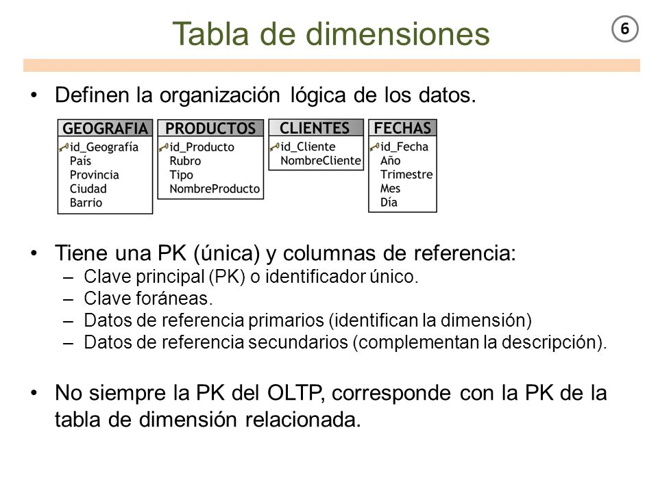 Tabla de dimensiones Definen la organización lógica de los datos. Tiene una PK (única) y columnas de referencia: –Clave principal (PK) o identificador