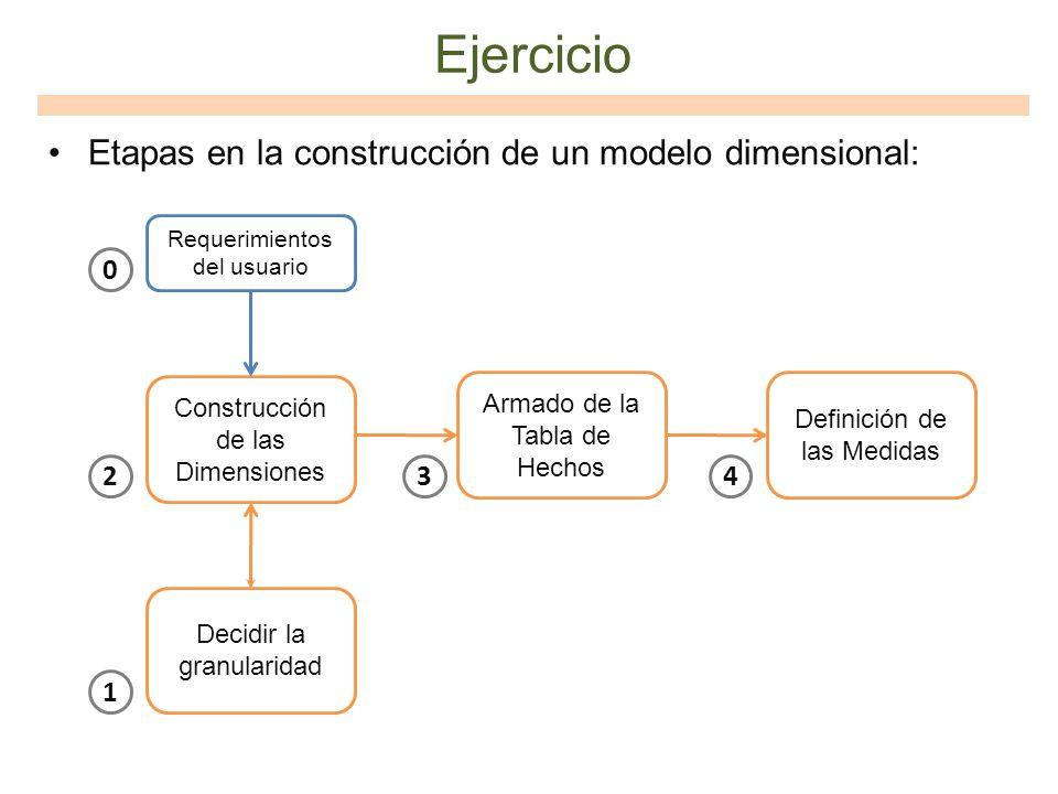 Ejercicio Etapas en la construcción de un modelo dimensional: Construcción de las Dimensiones Armado de la Tabla de Hechos Definición de las Medidas 0