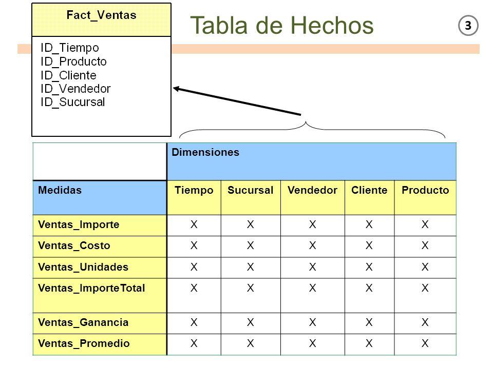 Dimensiones MedidasTiempoSucursalVendedorClienteProducto Ventas_ImporteXXXXX Ventas_CostoXXXXX Ventas_UnidadesXXXXX Ventas_ImporteTotalXXXXX Ventas_Ga