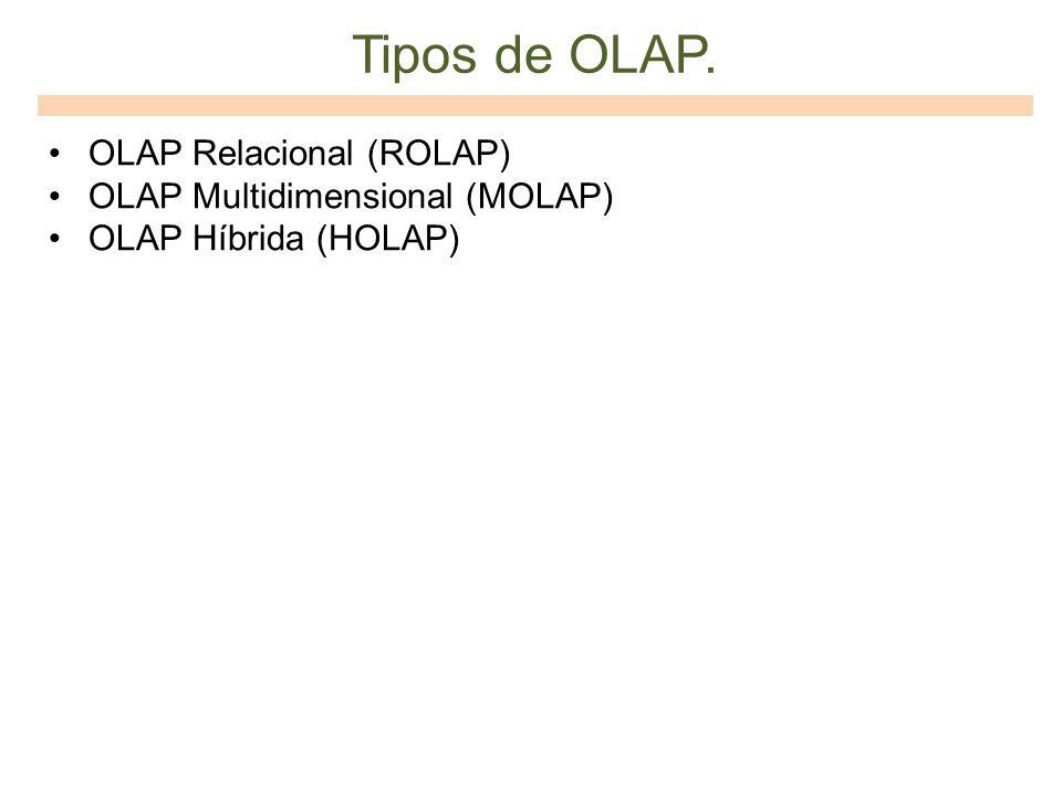 Tipos de OLAP. OLAP Relacional (ROLAP) OLAP Multidimensional (MOLAP) OLAP Híbrida (HOLAP)