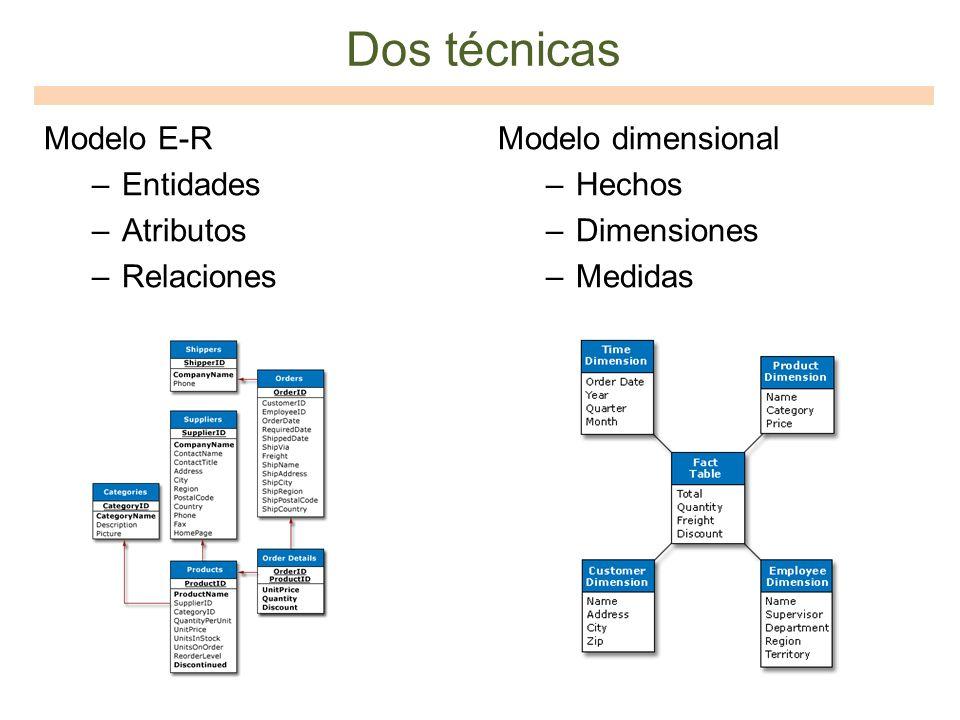Modelo E-R –Entidades –Atributos –Relaciones Modelo dimensional –Hechos –Dimensiones –Medidas Dos técnicas