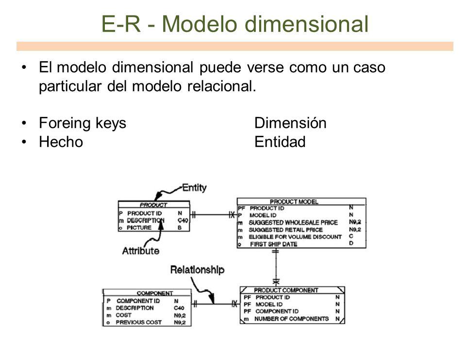 E-R - Modelo dimensional El modelo dimensional puede verse como un caso particular del modelo relacional. Foreing keys Dimensión Hecho Entidad