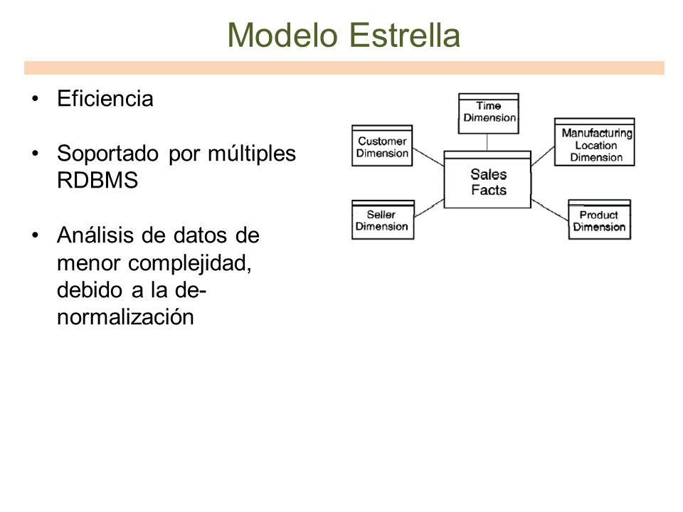 Eficiencia Soportado por múltiples RDBMS Análisis de datos de menor complejidad, debido a la de- normalización Modelo Estrella