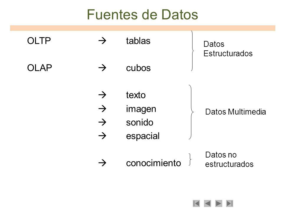 Fuentes de Datos OLTP tablas OLAP cubos texto imagen sonido espacial conocimiento Datos Multimedia Datos no estructurados Datos Estructurados