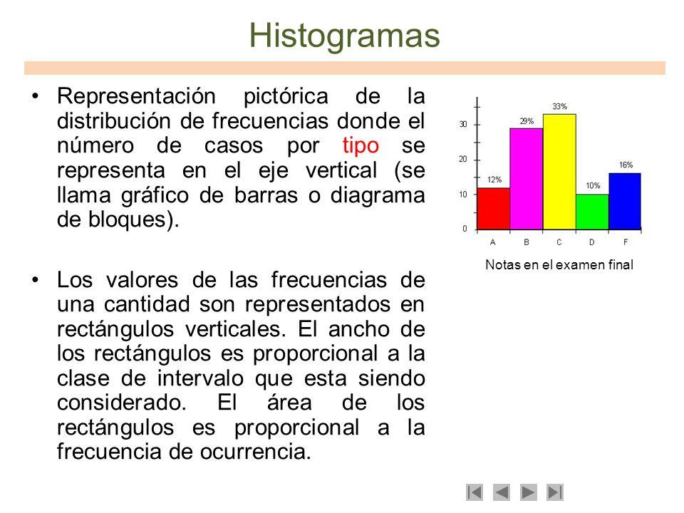 Histogramas Representación pictórica de la distribución de frecuencias donde el número de casos por tipo se representa en el eje vertical (se llama gr