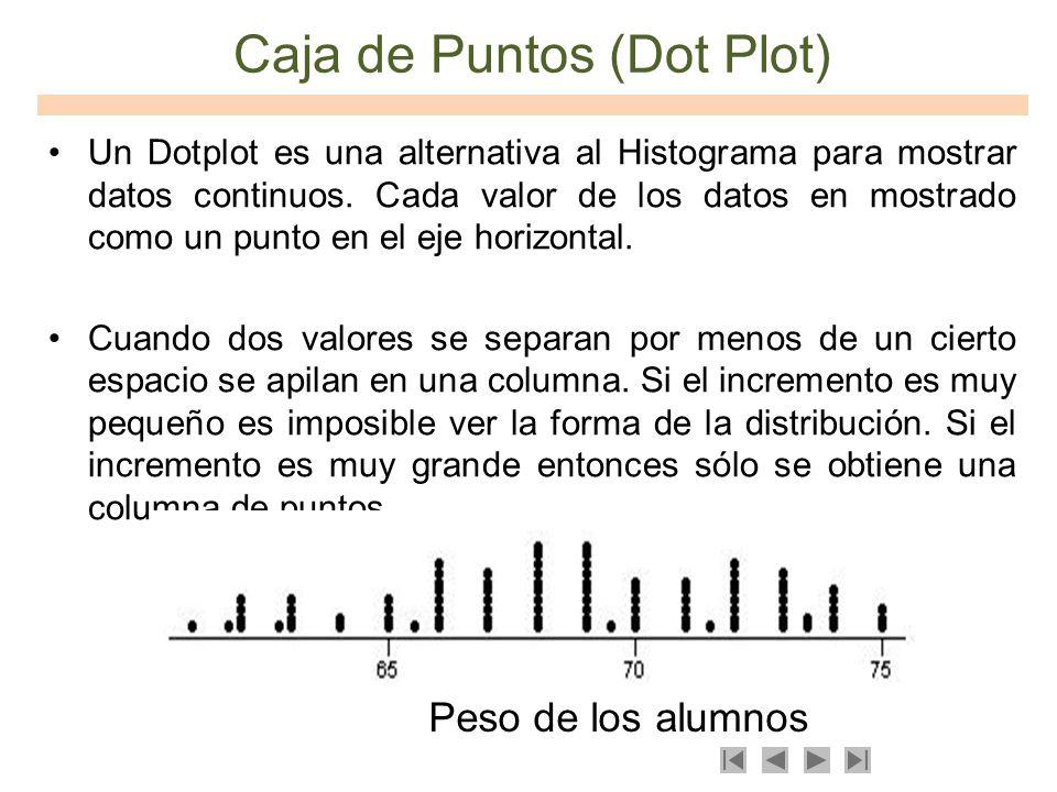 Caja de Puntos (Dot Plot) Un Dotplot es una alternativa al Histograma para mostrar datos continuos. Cada valor de los datos en mostrado como un punto