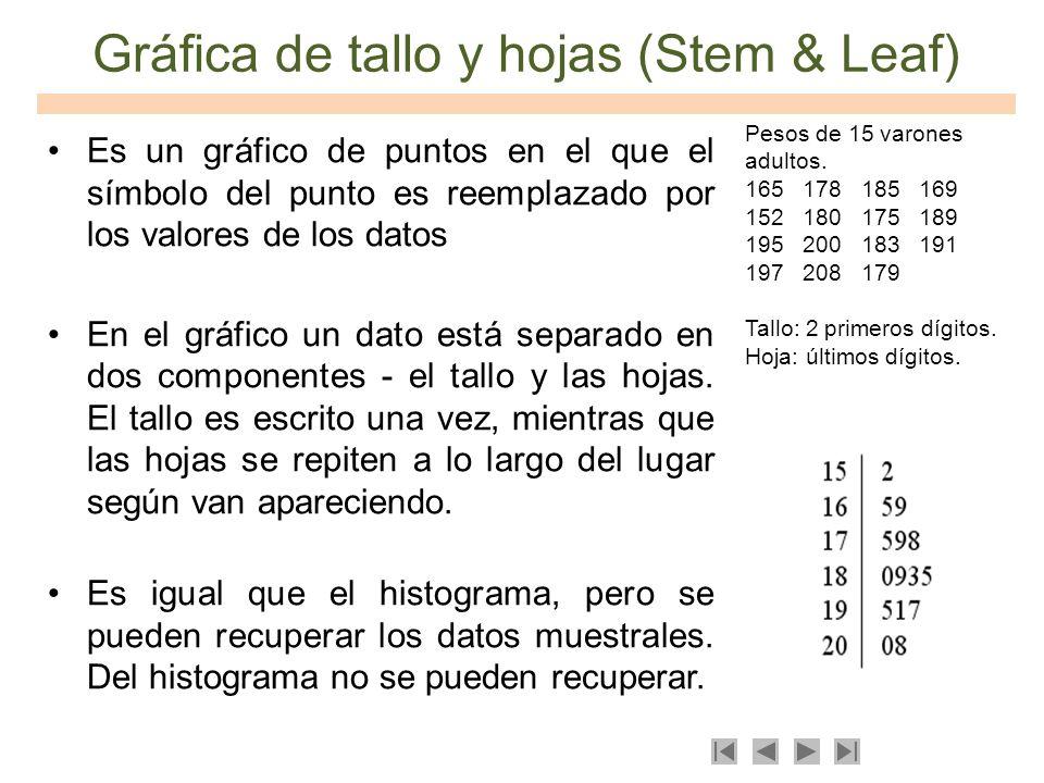 Gráfica de tallo y hojas (Stem & Leaf) Es un gráfico de puntos en el que el símbolo del punto es reemplazado por los valores de los datos En el gráfic