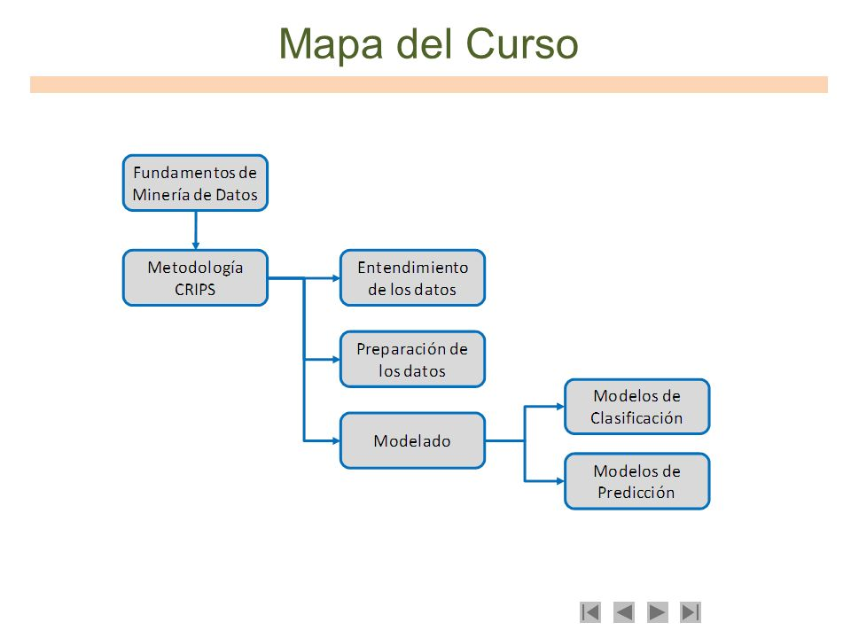 Mapa del Curso