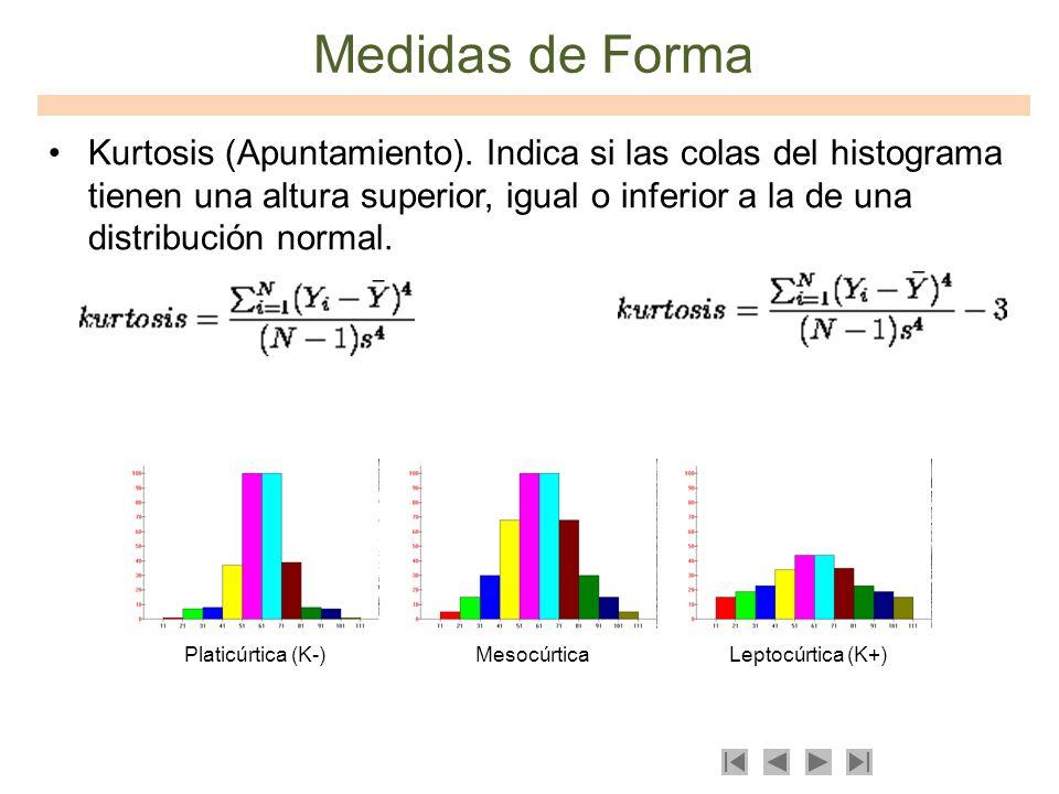 Medidas de Forma Kurtosis (Apuntamiento). Indica si las colas del histograma tienen una altura superior, igual o inferior a la de una distribución nor