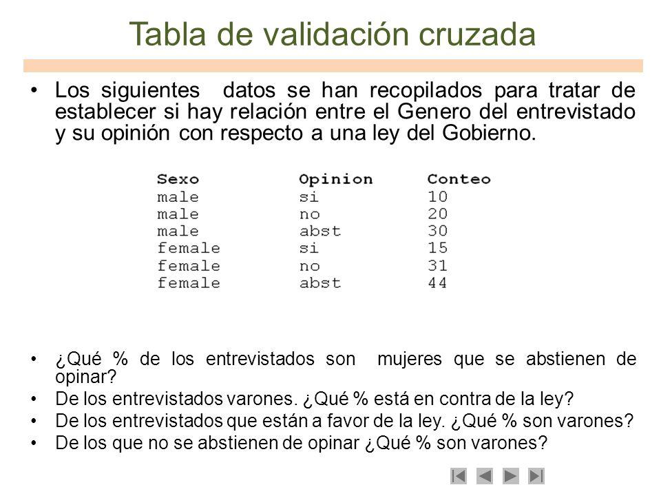 Tabla de validación cruzada Los siguientes datos se han recopilados para tratar de establecer si hay relación entre el Genero del entrevistado y su op