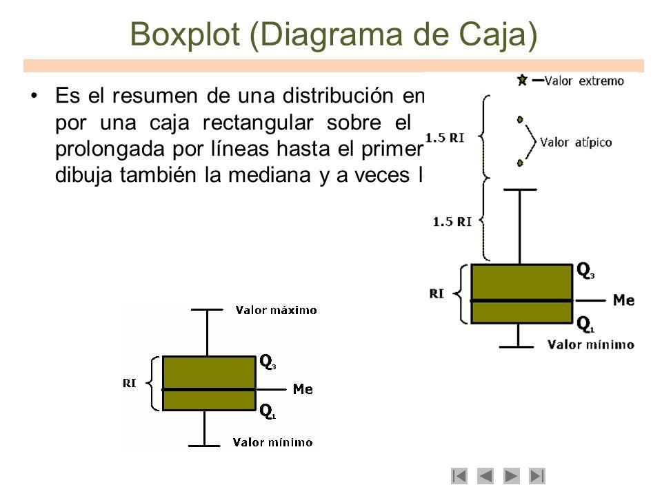 Boxplot (Diagrama de Caja) Es el resumen de una distribución empírica, se representa por una caja rectangular sobre el intervalo inter-cuartil, prolon