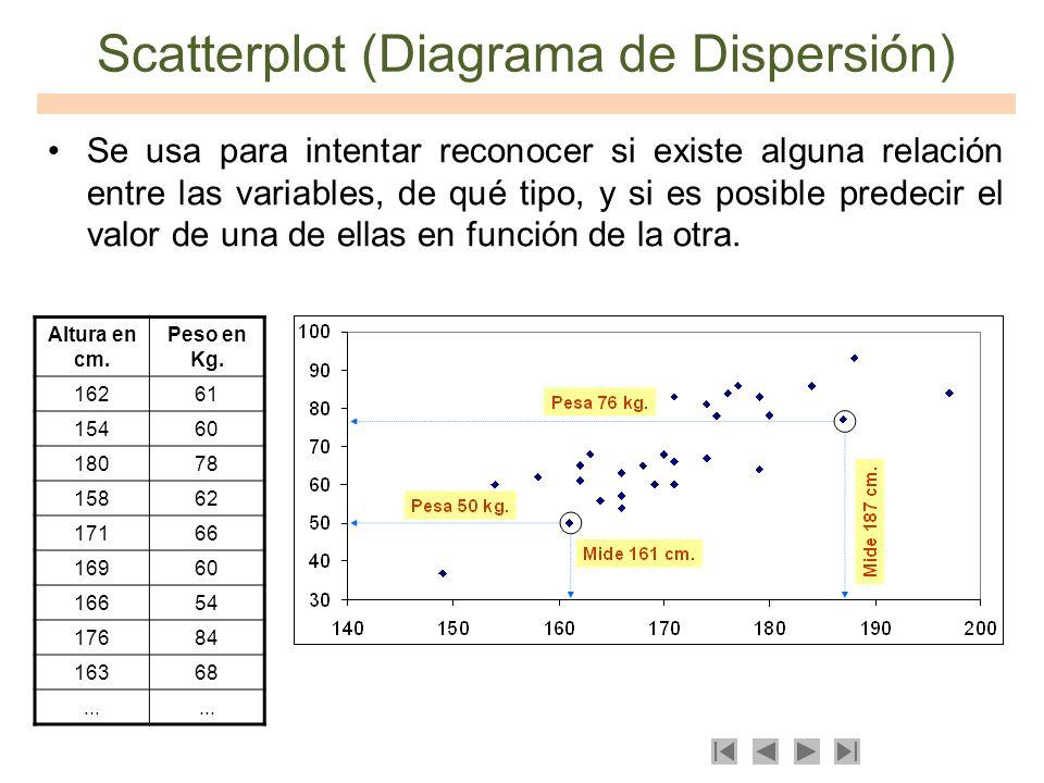 Scatterplot (Diagrama de Dispersión) Se usa para intentar reconocer si existe alguna relación entre las variables, de qué tipo, y si es posible predec