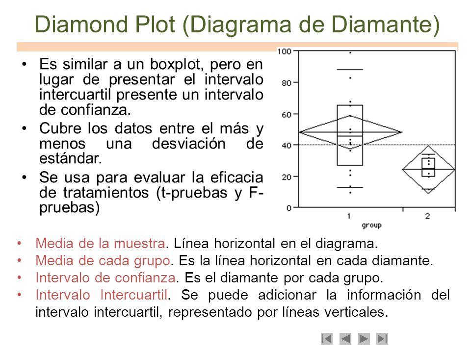 Diamond Plot (Diagrama de Diamante) Es similar a un boxplot, pero en lugar de presentar el intervalo intercuartil presente un intervalo de confianza.
