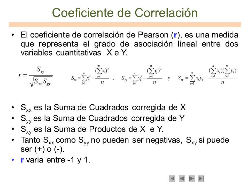 Coeficiente de Correlación rEl coeficiente de correlación de Pearson (r), es una medida que representa el grado de asociación lineal entre dos variabl