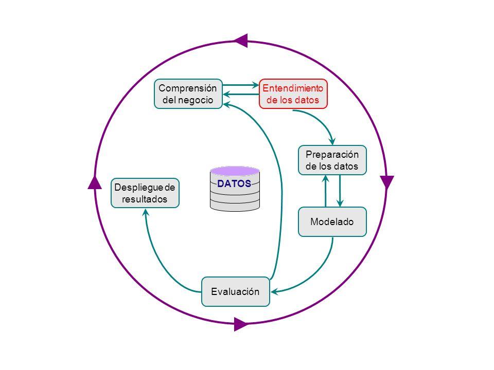 Entendimiento de los Datos Recolección de datos iníciales Descripción de los datos Exploración de los datos Verificación de la _ calidad de los datos univariada multivariada series de datos A B C D