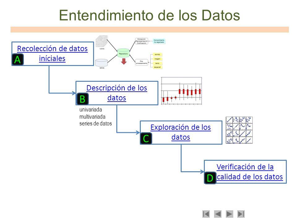 Entendimiento de los Datos Recolección de datos iníciales Descripción de los datos Exploración de los datos Verificación de la _ calidad de los datos