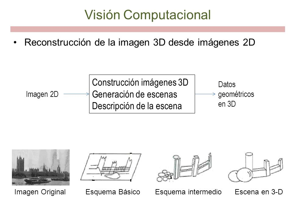 Visión Computacional Reconstrucción de la imagen 3D desde imágenes 2D Esquema intermedioEsquema BásicoEscena en 3-DImagen Original Construcción imágen