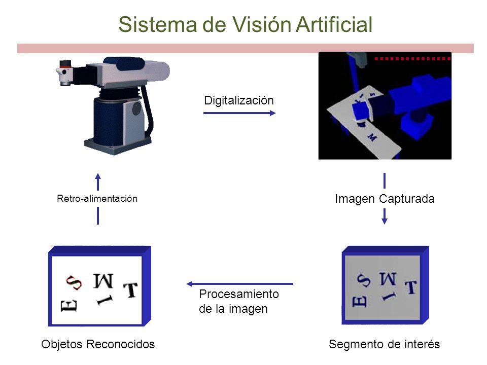 Digitalización Procesamiento de la imagen Segmento de interésObjetos Reconocidos Retro-alimentación Imagen Capturada