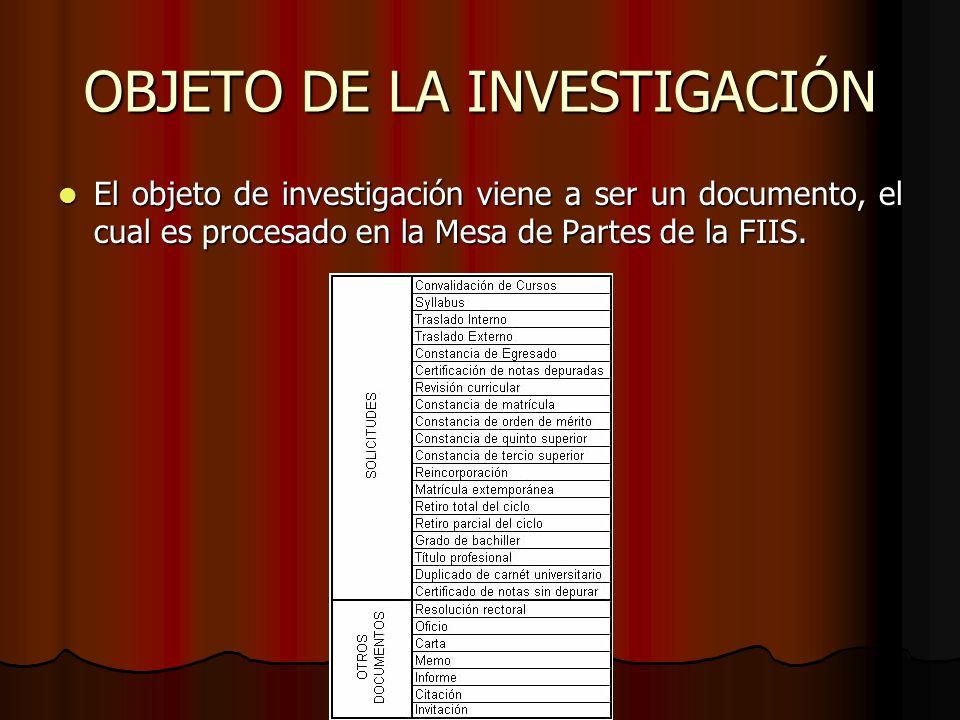 OBJETO DE LA INVESTIGACIÓN El objeto de investigación viene a ser un documento, el cual es procesado en la Mesa de Partes de la FIIS. El objeto de inv