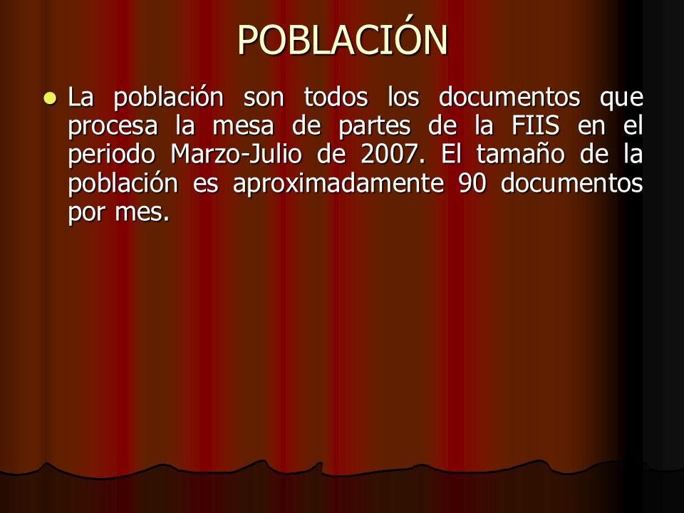 POBLACIÓN La población son todos los documentos que procesa la mesa de partes de la FIIS en el periodo Marzo-Julio de 2007. El tamaño de la población