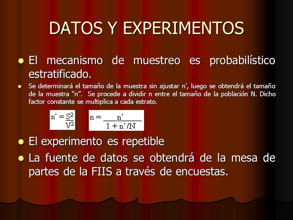 DATOS Y EXPERIMENTOS El mecanismo de muestreo es probabilístico estratificado. El mecanismo de muestreo es probabilístico estratificado. Se determinar