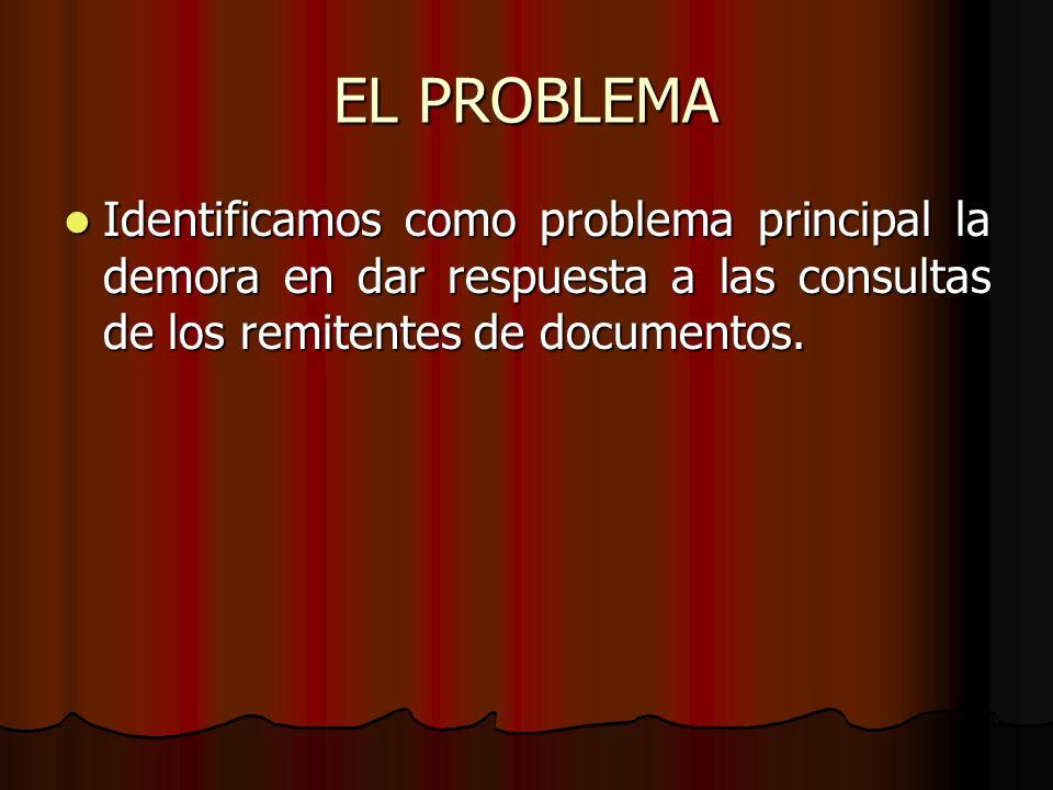 EL PROBLEMA Identificamos como problema principal la demora en dar respuesta a las consultas de los remitentes de documentos. Identificamos como probl
