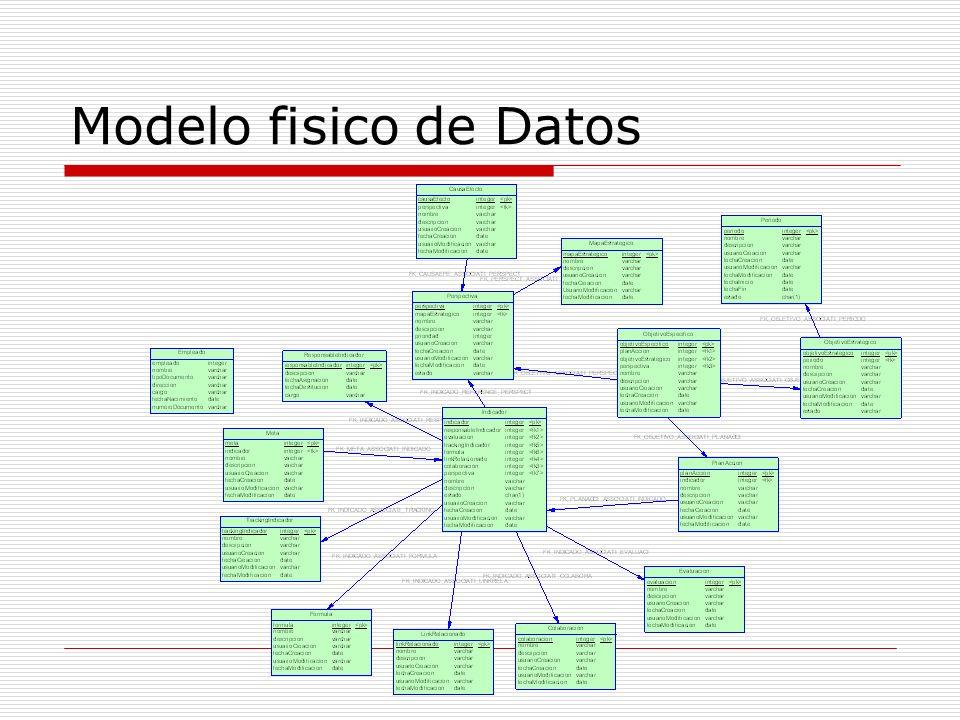 Modelo fisico de Datos