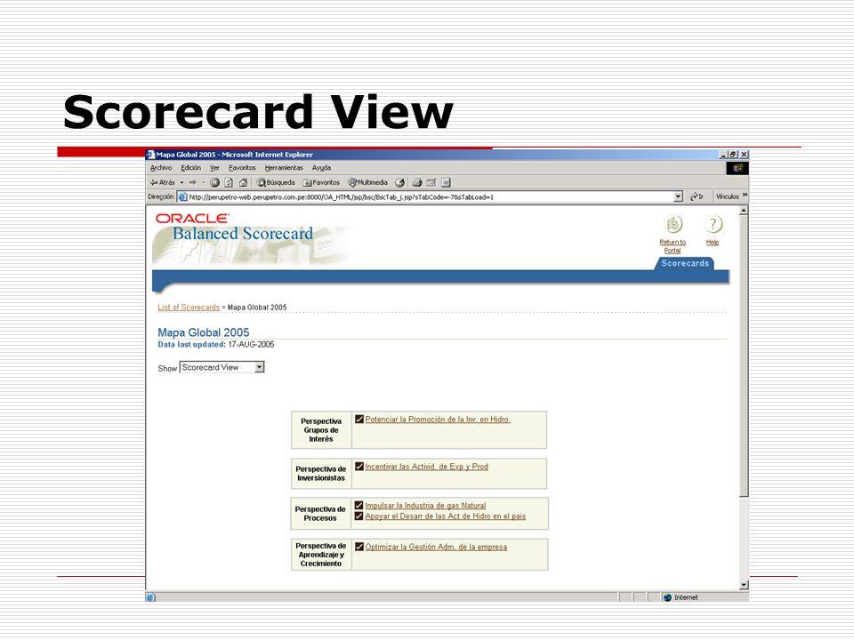 Scorecard View