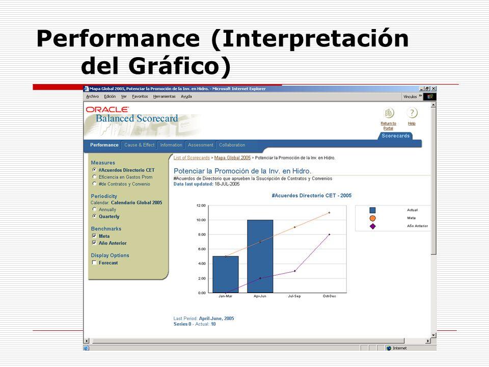 Performance (Interpretación del Gráfico)