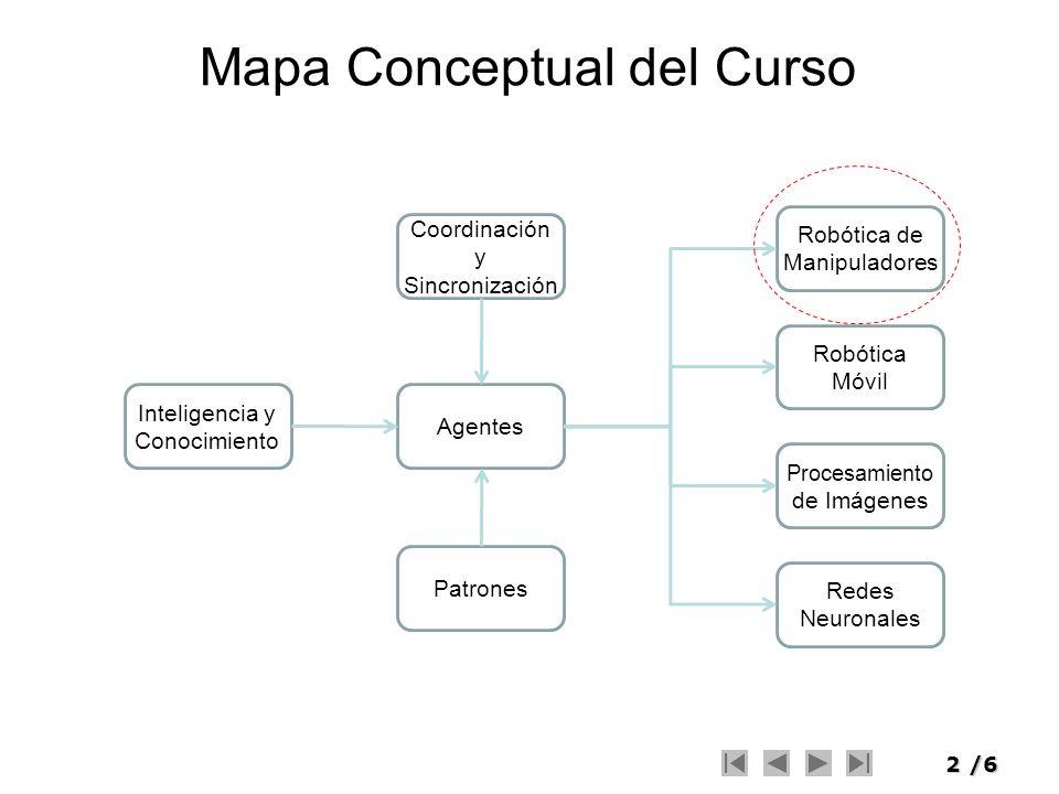 2/6 Mapa Conceptual del Curso Inteligencia y Conocimiento Patrones Agentes Coordinación y Sincronización Robótica de Manipuladores Robótica Móvil Proc