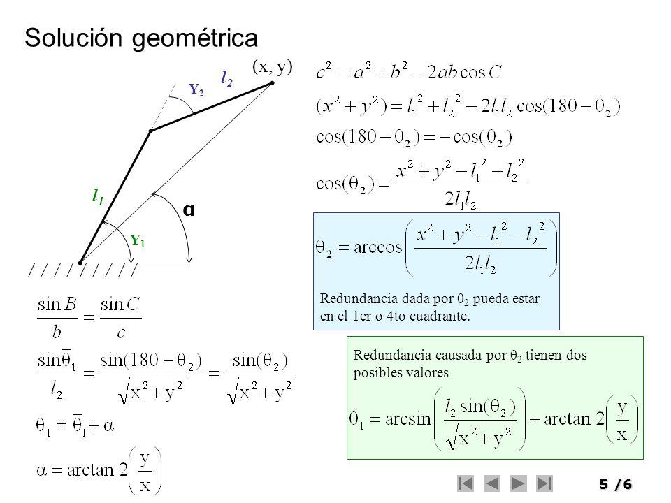 5/6 l1l1 l2l2 Y2Y2 Y1Y1 α (x, y) Redundancia dada por θ 2 pueda estar en el 1er o 4to cuadrante. Redundancia causada por θ 2 tienen dos posibles valor