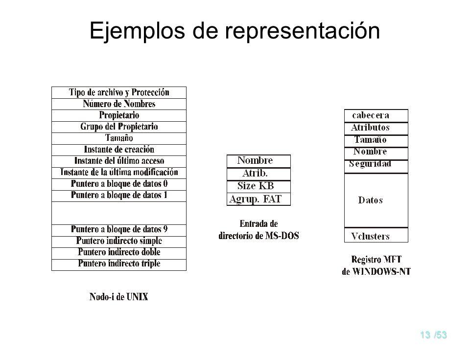 12/53 Representación del archivo La información relacionada con el archivo se mantiene en el descriptor del archivo, al que se apunta desde los direct