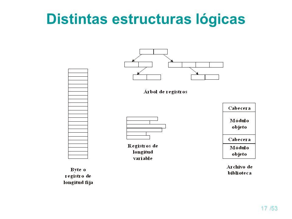 16/53 Estructura del fichero Ninguna - secuencia de palabras o bytes (UNIX) Estructura sencilla de registros –Líneas –Longitud fija –Longitud variable Estructuras complejas –Documentos con formato (HTML, postscript) –Fichero de carga reubicable (módulo de carga) Se puede simular estructuras de registro y complejas con una estructura plana y secuencias de control ¿Quién decide la estructura.