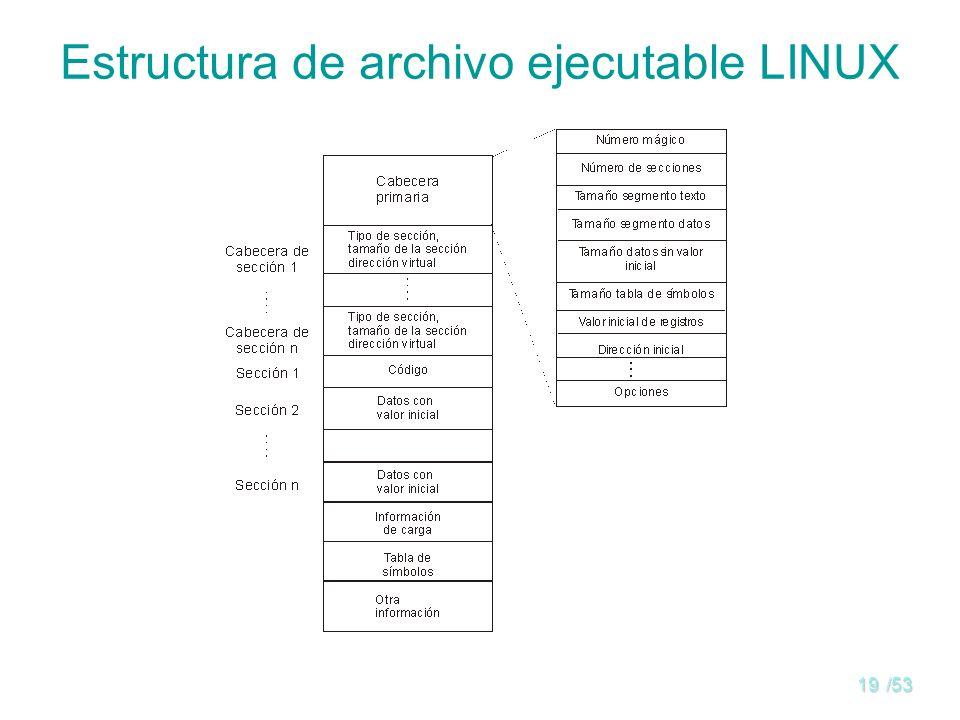 18/53 Archivos: visión lógica Estructura de un archivo: –Archivos de estructura compleja Archivos indexados Archivos directos o de dispersión –Ejemplo