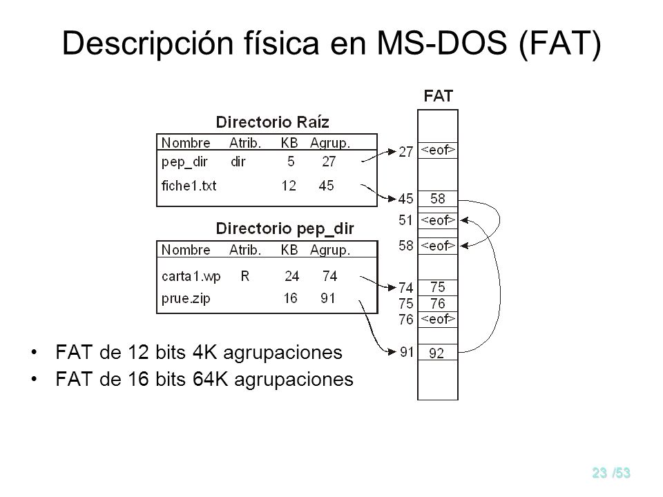 22/53 Descripción física en UNIX (nodo-i) Tamaño máximo del archivo: 10Sb+(Sb/4)Sb +(Sb/4) 2 Sb +(Sb/4) 3 Sb Sb el tamaño del bloque y direcciones de
