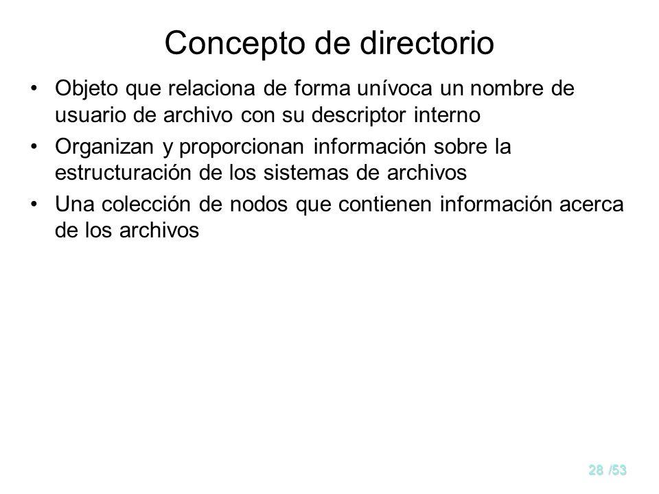 27/53 Contenido Visión del usuario del sistema de archivos Archivos Directorios Servicios de archivos Servicios de directorios Sistemas de archivos El