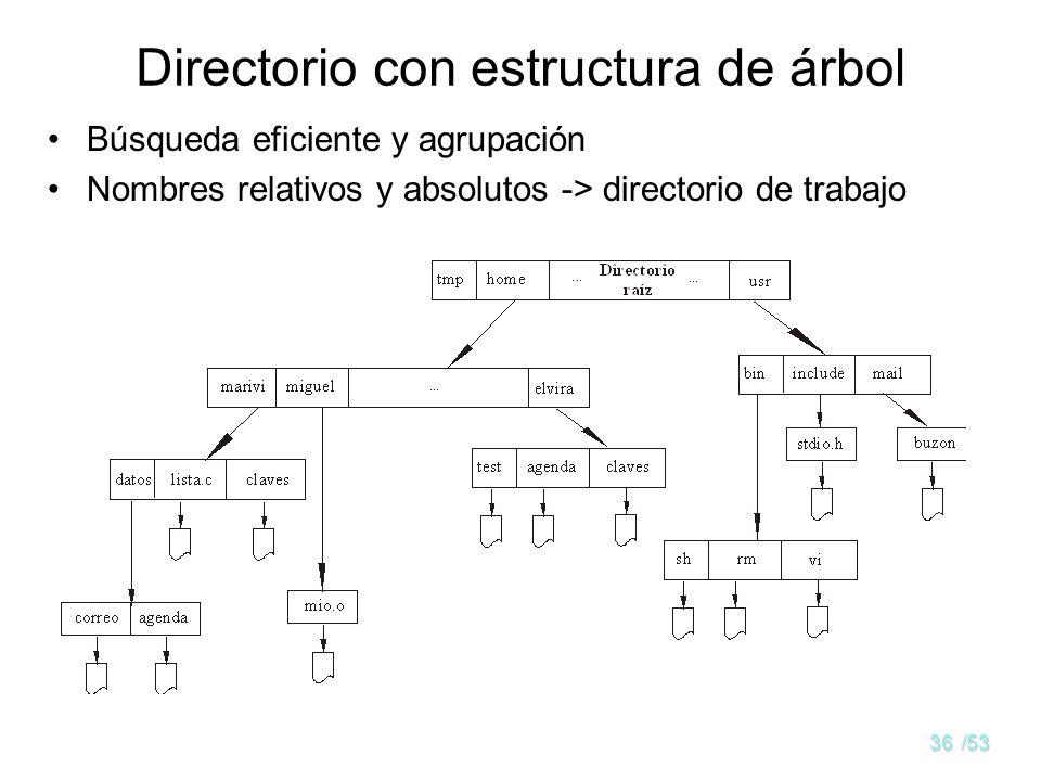 35/53 Directorio de dos niveles Un directorio por cada usuario Camino de acceso automático o manual El mismo nombre de archivo para varios usuarios Búsqueda eficiente, pero problemas de agrupación