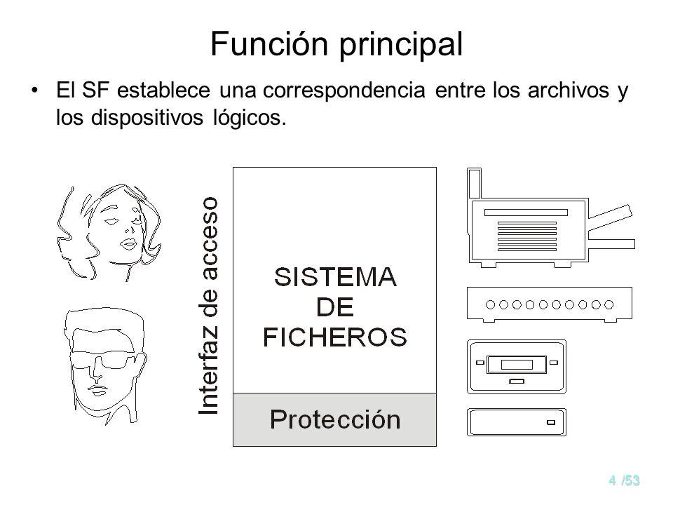3/53 Visión del usuario Visión lógica: –Archivos –Directorios –Sistemas de archivos y particiones Visión física: –Bloques o bytes ubicados en disposit