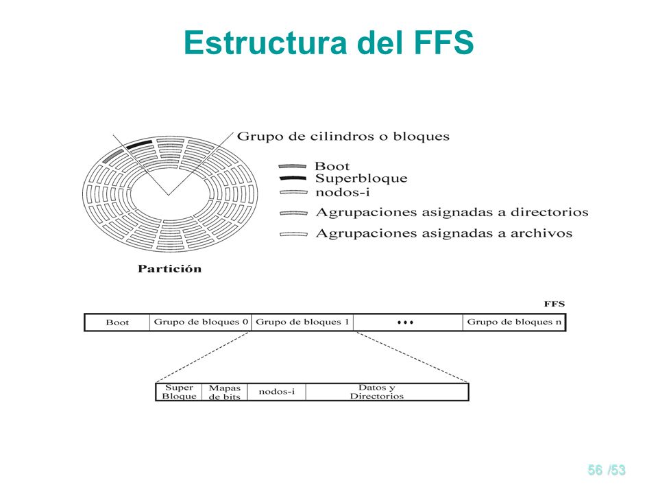 55/53 Otros sistemas de archivos Fast File System EXT2 (extended file system) Archivos con bandas LFS (log structured file system) Sistemas de archivo