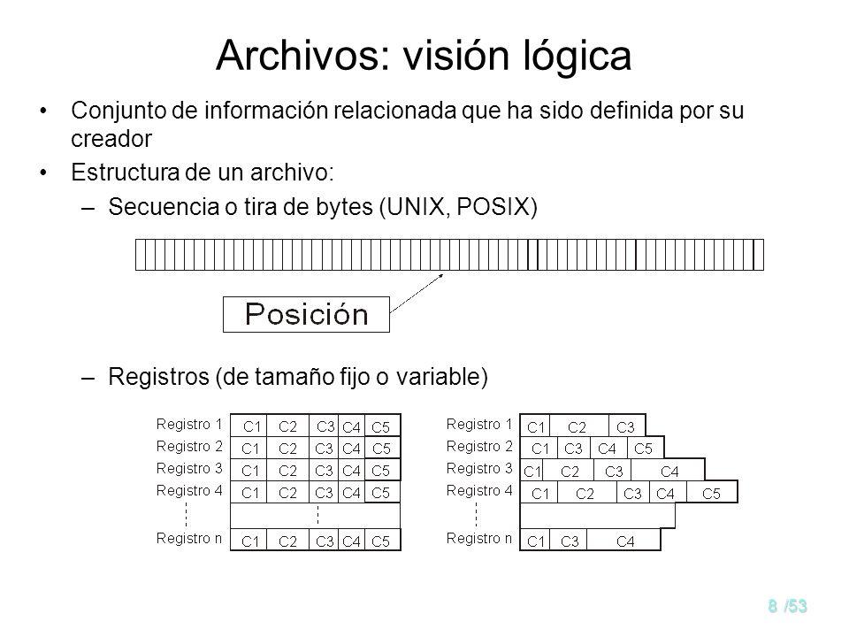 18/53 Archivos: visión lógica Estructura de un archivo: –Archivos de estructura compleja Archivos indexados Archivos directos o de dispersión –Ejemplo de archivo indexado: –Los archivos estructurados en registros y los archivos con estructuras complejas se pueden construir como una capa sobre la visión de tira de bytes.