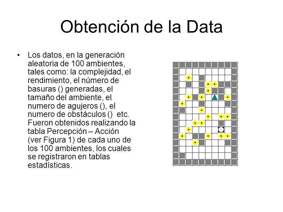 Obtención de la Data Los datos, en la generación aleatoria de 100 ambientes, tales como: la complejidad, el rendimiento, el número de basuras () gener