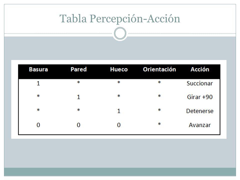 Tabla Percepción-Acción