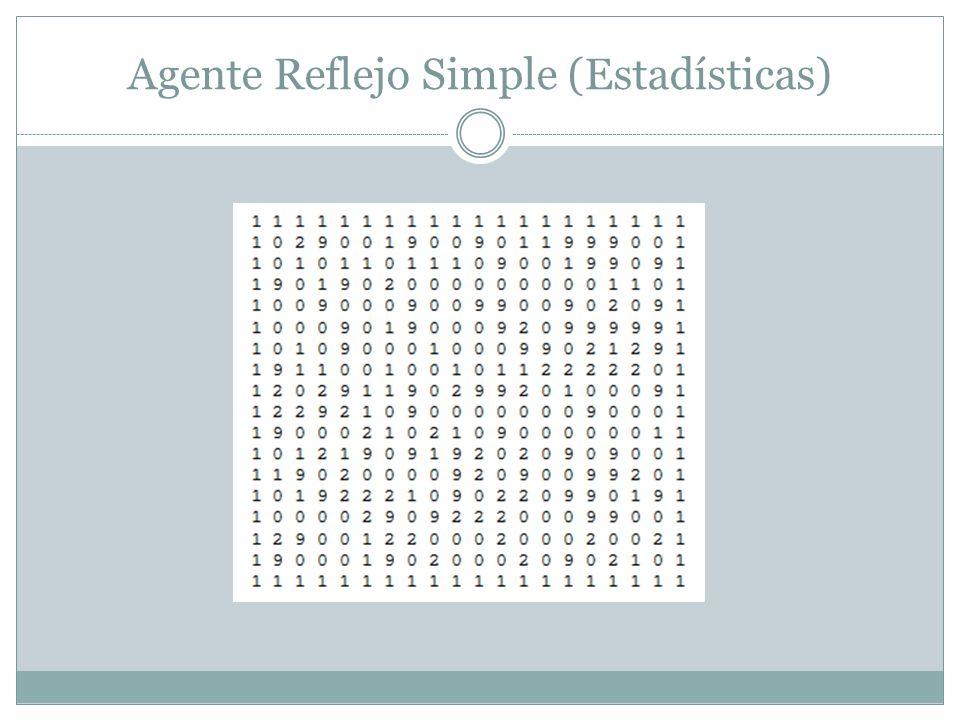Agente Reflejo Simple (Estadísticas)