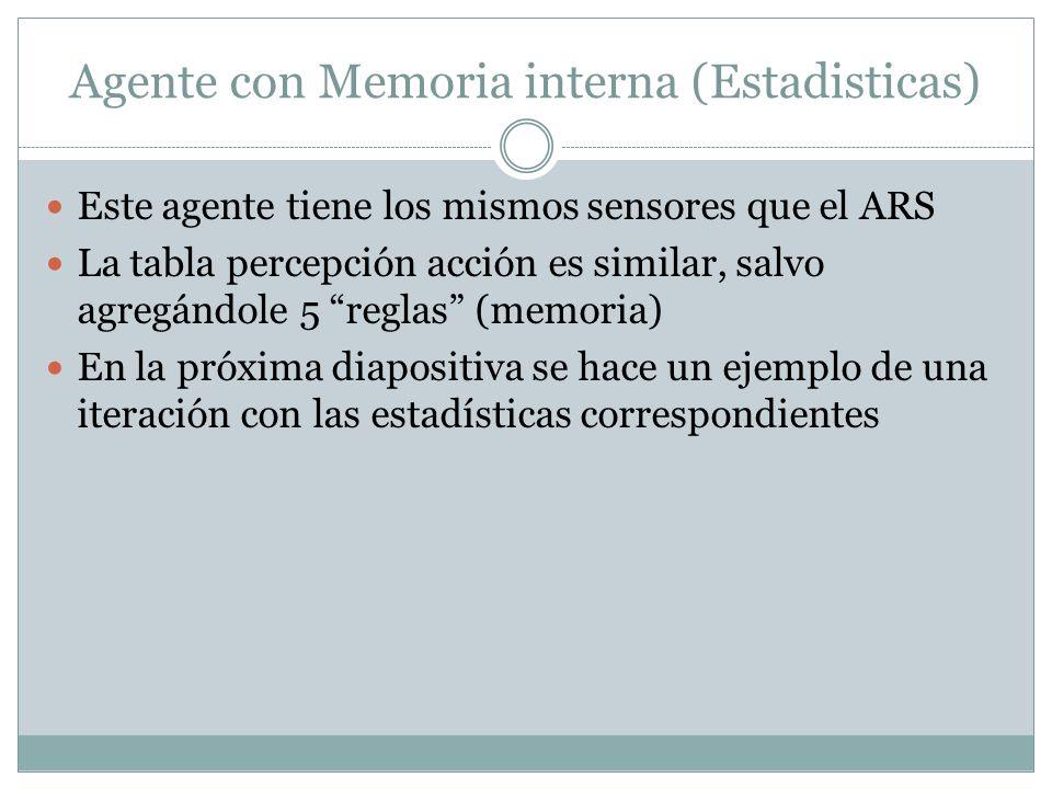 Agente con Memoria interna (Estadisticas) Este agente tiene los mismos sensores que el ARS La tabla percepción acción es similar, salvo agregándole 5 reglas (memoria) En la próxima diapositiva se hace un ejemplo de una iteración con las estadísticas correspondientes