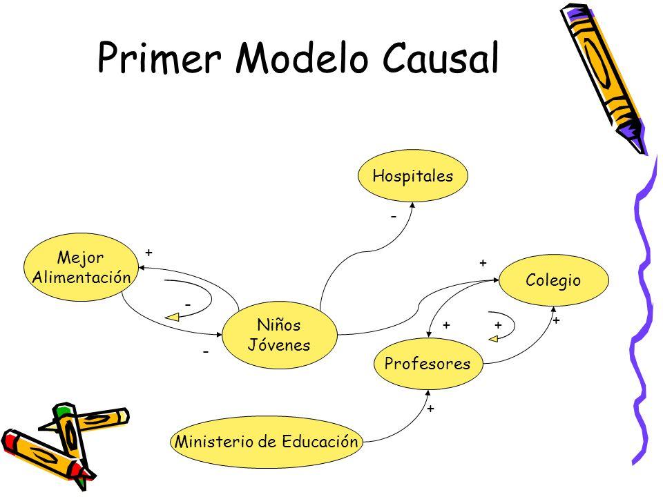 Primer Modelo Causal Niños Jóvenes Mejor Alimentación - Colegio Profesores Ministerio de Educación Hospitales - + - + + + ++