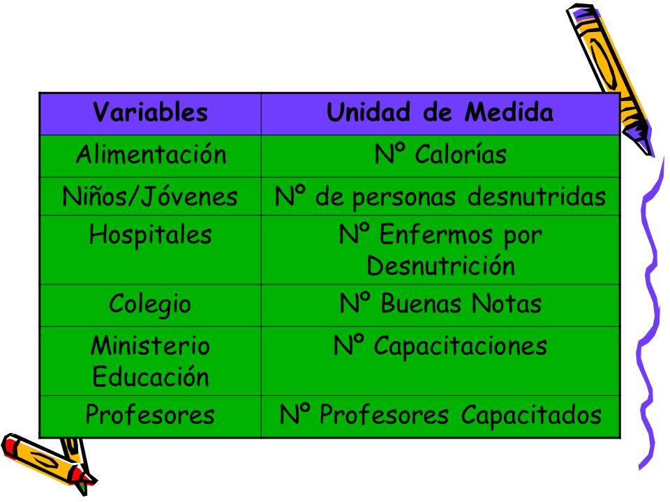 VariablesUnidad de Medida AlimentaciónNº Calorías Niños/JóvenesNº de personas desnutridas HospitalesNº Enfermos por Desnutrición ColegioNº Buenas Nota