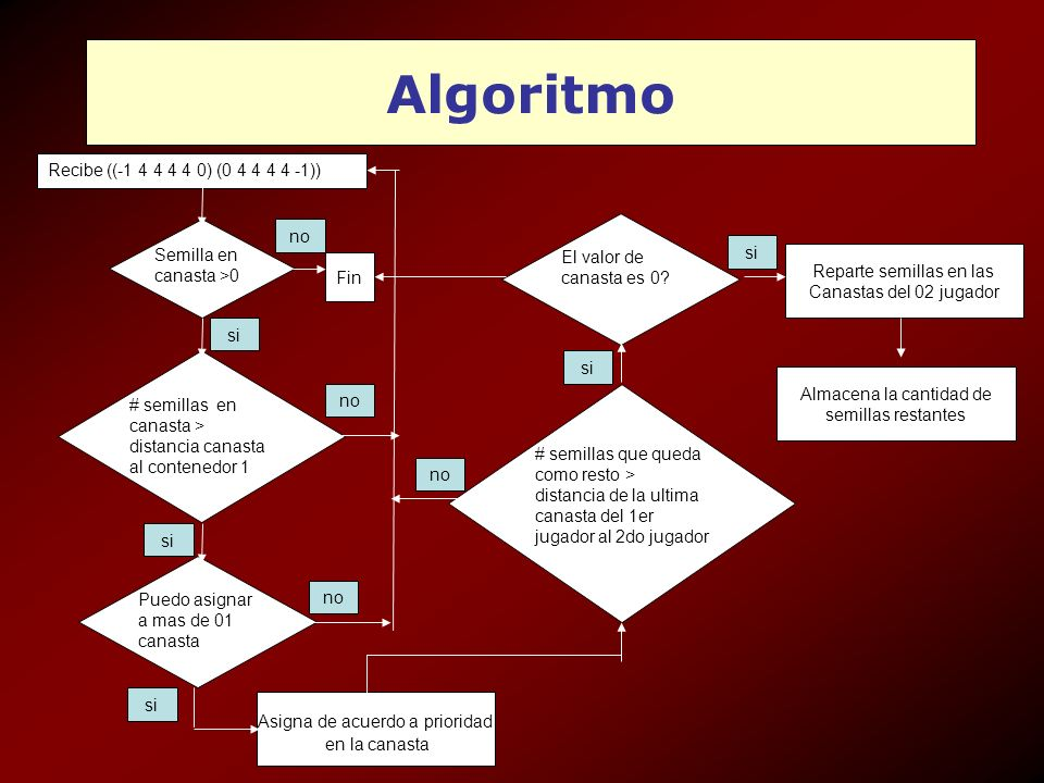 Algoritmo Semilla en canasta >0 Recibe ((-1 4 4 4 4 0) (0 4 4 4 4 -1)) # semillas en canasta > distancia canasta al contenedor 1 si no Fin Puedo asign