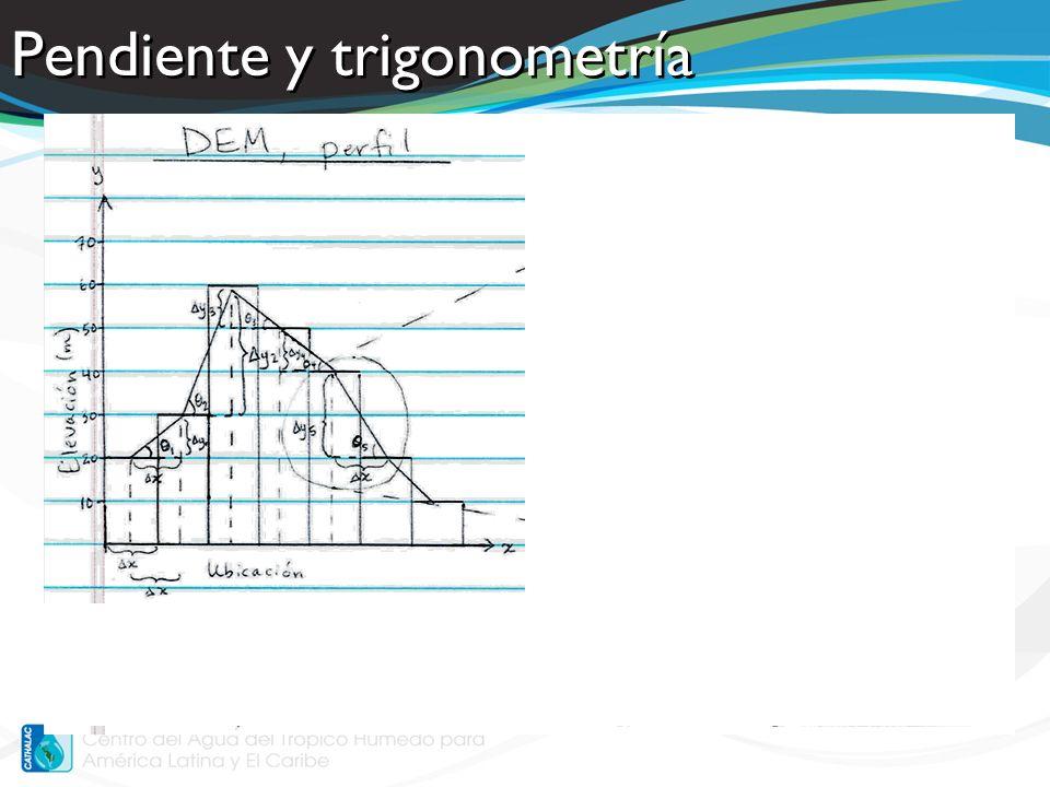 Pendiente y trigonometría