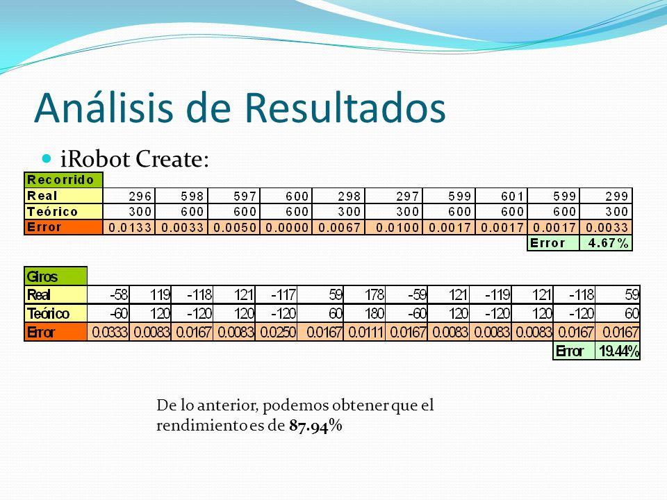Análisis de Resultados iRobot Create: De lo anterior, podemos obtener que el rendimiento es de 87.94%